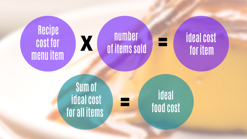 Food Cost Calculation
